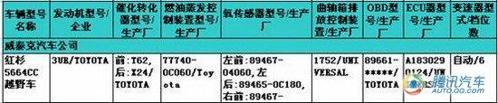 上海车展亮相 丰田红杉SUV将正式进口国内
