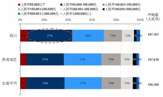 四川地区的购车预算略低于全国平均水平