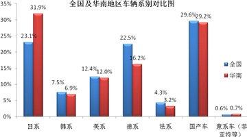 日系车在华南地区更受欢迎