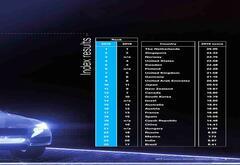 《自动驾驶汽车成熟度指数》出炉:25国中国排第20