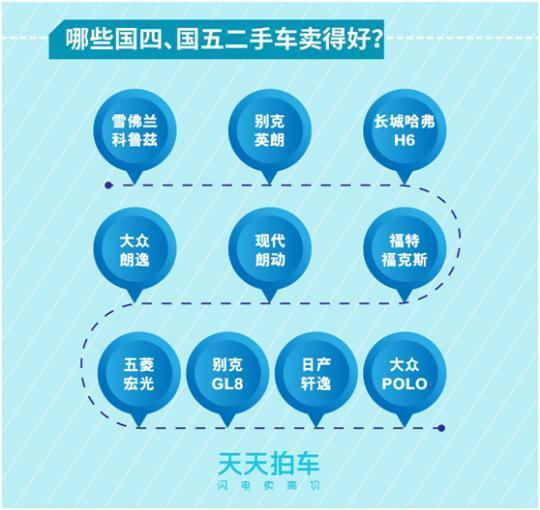 中国二手车市场美系车型最受青睐