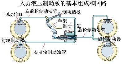 再通过装在车轮制动器内的轮缸将液压能转换为机械能