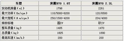 采用大众TSI引擎 奔腾B70将推1.8T新车型