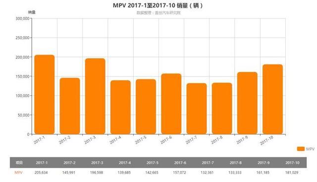 车企频发中高端MPV 中国车市将迎新格局?
