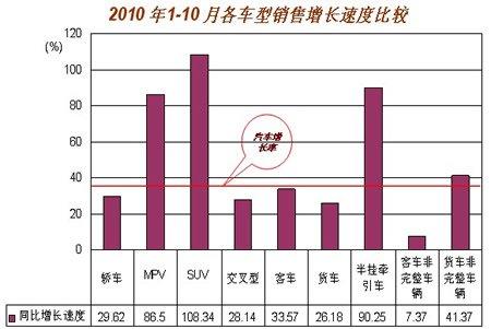 10月汽车产销超150万辆 累计已超去年全年