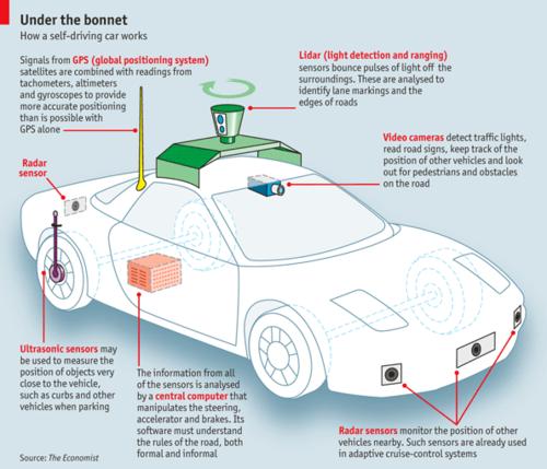 谷歌无人驾驶汽车示意图高清图片