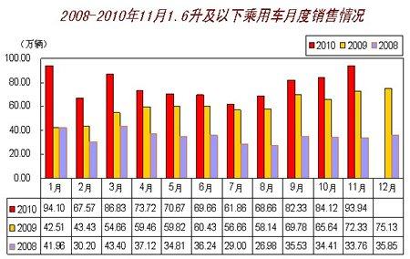 11月1.6升及以下乘用车销售93.94万辆 环增11.67%