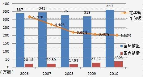 标致雪铁龙集团2006-2010全球及在华销量