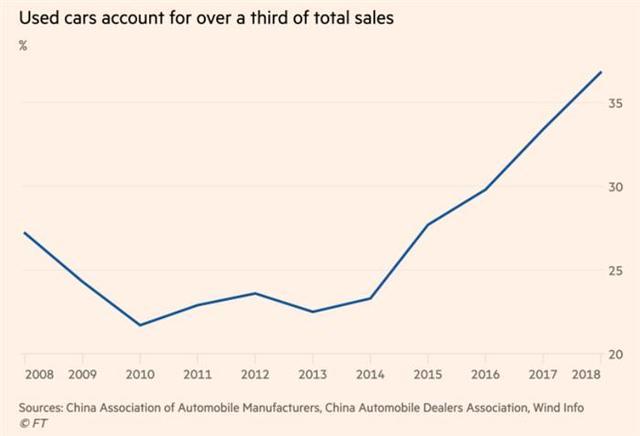事件没有 设想的那么 蹩脚 中国二手车销量正在 回升