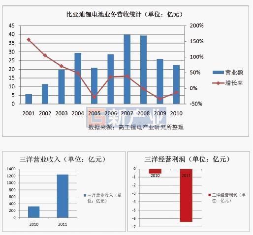 中日韩锂电池三雄大对决 新秀PK国际大厂