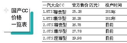 国产大众CC定位高档轿车  与日系三强竞争
