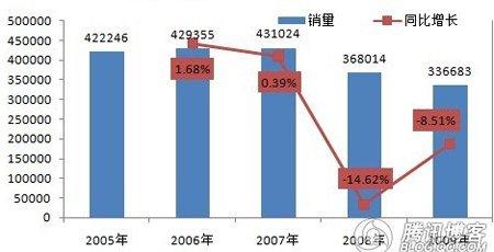 西亚特品牌05年-09年销售情况