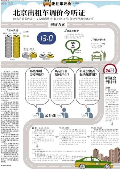 北京出租车调价今听证 或即起步价调至13元