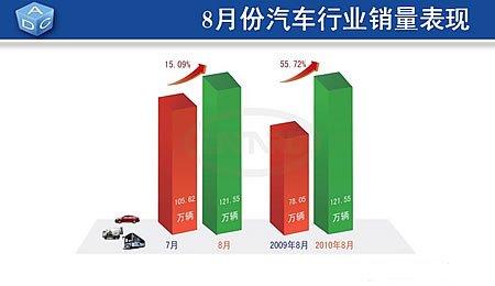 2010年8月份销量完成121.55万辆