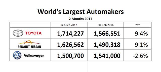 大众失去桂冠 前两月产量被丰田、雷诺日产超越