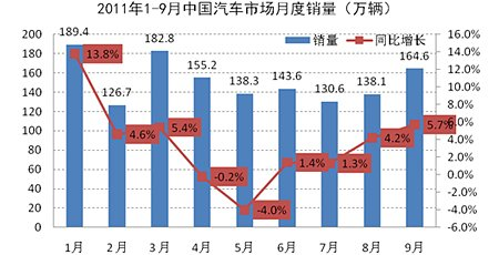 1-9月中国车市销量示意图