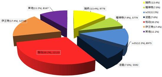 北京现代旗下车型9月销量数据及占比