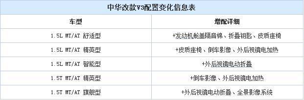 中华改款V3实车配置曝光 3月22日上市