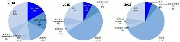 这家零部件企业57%营收来自特斯拉 今日启动新股申购