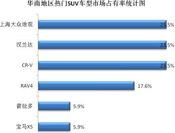SUV市场占有率分析