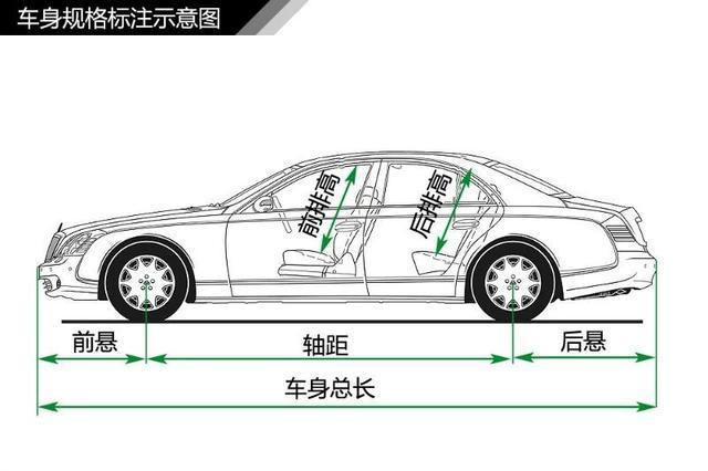 史上最全汽车入门知识图解 看车不迷糊