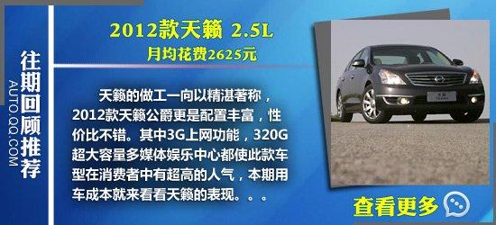 雷克萨斯RX270用车成本调查:月均3300元