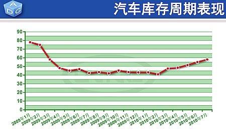 7月汽车库存周期增长到58天