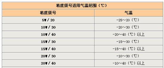 发动机机油指数的含义 单级复级如何区分