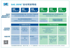 "SAE发布自动驾驶汽车 ""驾驶自动化等级""可视化图表更新版"