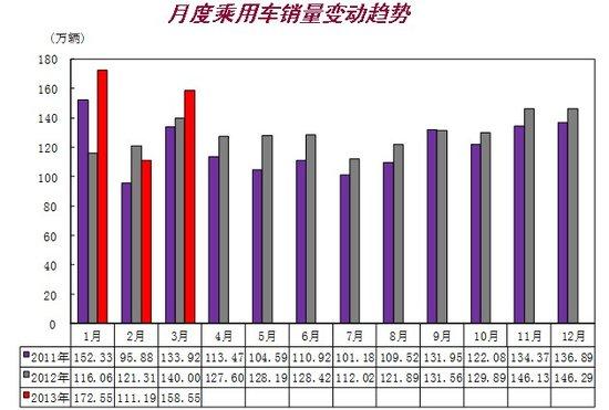 3月汽车销售203.51万辆 同比增长10.69%