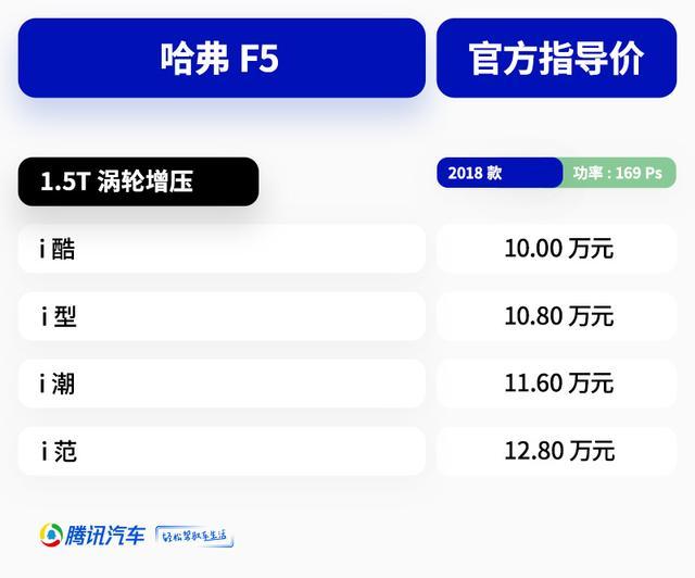 售10.0-12.8万元 哈弗F5全新紧凑SUV上市