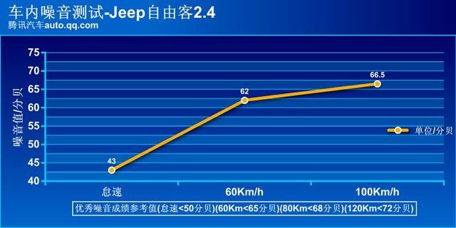 腾讯评测Jeep 2014款自由客 第二梯队