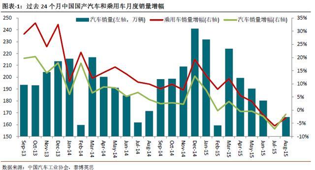 中国车市将迎来18年连续增长后的首次下降