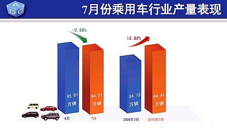 7月份乘用车生产94.91万辆
