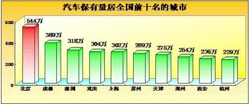 中國汽車保有量快速增長 機動車已達2.85億輛