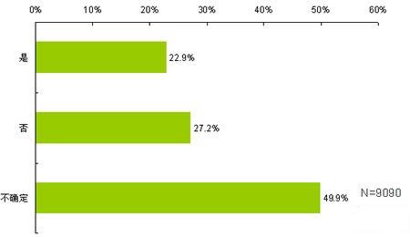 5成消费者对车市走势存疑