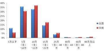 全国及华南地区车辆价格分布区间对比图