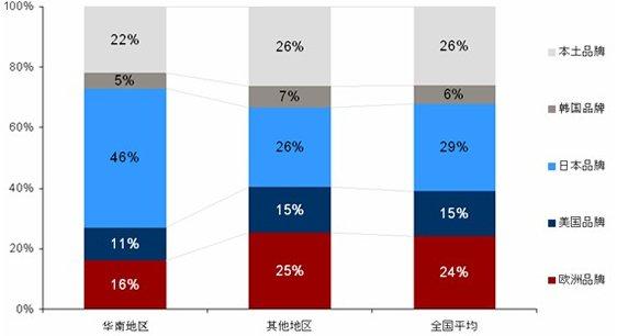 日系品牌最受华南消费者青睐 远超全国平均水平