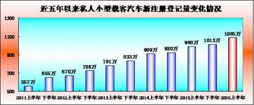 中国汽车保有量快速增长 机动车已达2.85亿辆