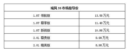 江淮汽车全新乘用车首款SUV瑞风S5的背后