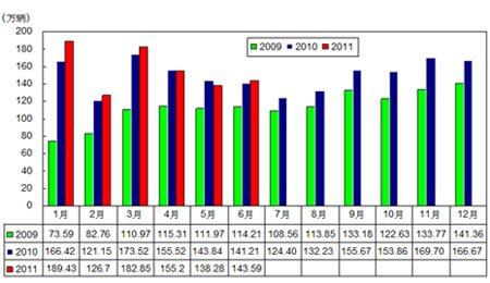 2009-2011年6月汽车月度销售变动图 产销环比有所增长