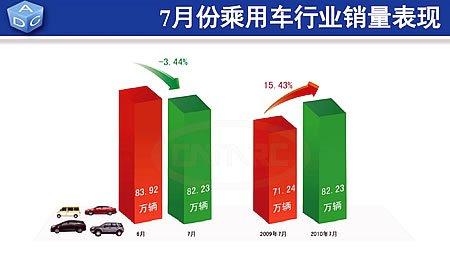7月份乘用车销售82.23万辆