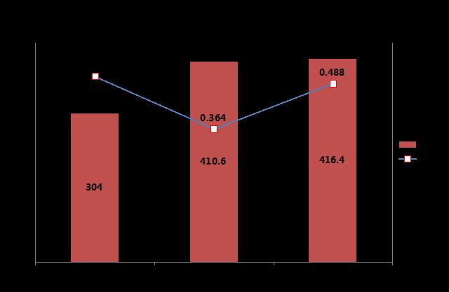 小型化SUV成趋势 拉动前三季度市场增长