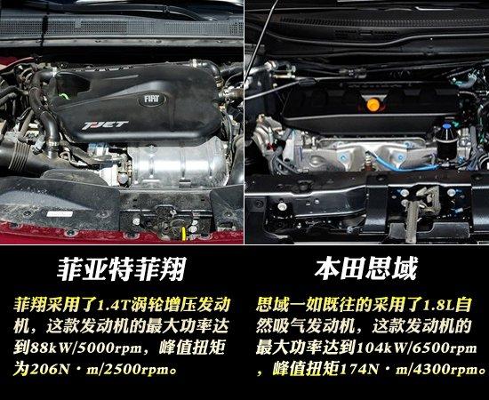 选择在今年更新换代的紧凑级车型异乎寻常的多,它们中间有很多明星车型,比如大众的速腾和朗逸,也有很多虽然低调但是实力不俗的车型,比如今天我们的主角之一广汽菲亚特菲翔。菲翔拥有带意大利风格的外观,2708mm的轴距,1.4T发动机与双离合变速器搭配的动力传动系统,可以说实力不俗,并且最吸引人的是,它的价格真的定的很厚道。