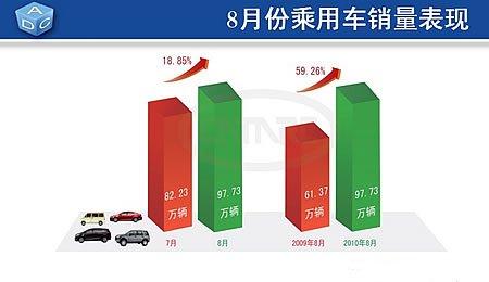 8月份乘用车销售97.73万辆