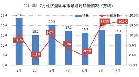 1-7月经济型轿车市场逐月销量情况示意图