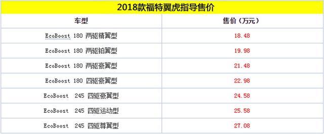 2018款翼虎上市 售价18.48-27.08万元