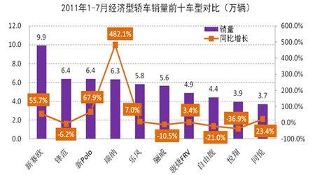 1-7月经济型轿车销量前十车型对比分析