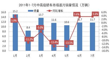2011年1-7月中高级车市场逐月销量示意图