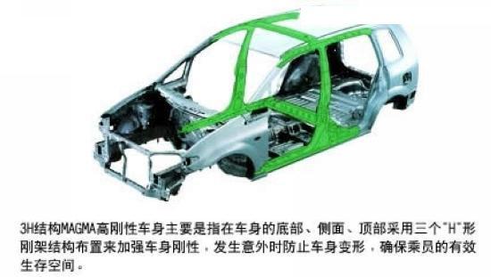 汽车梁柱解析图